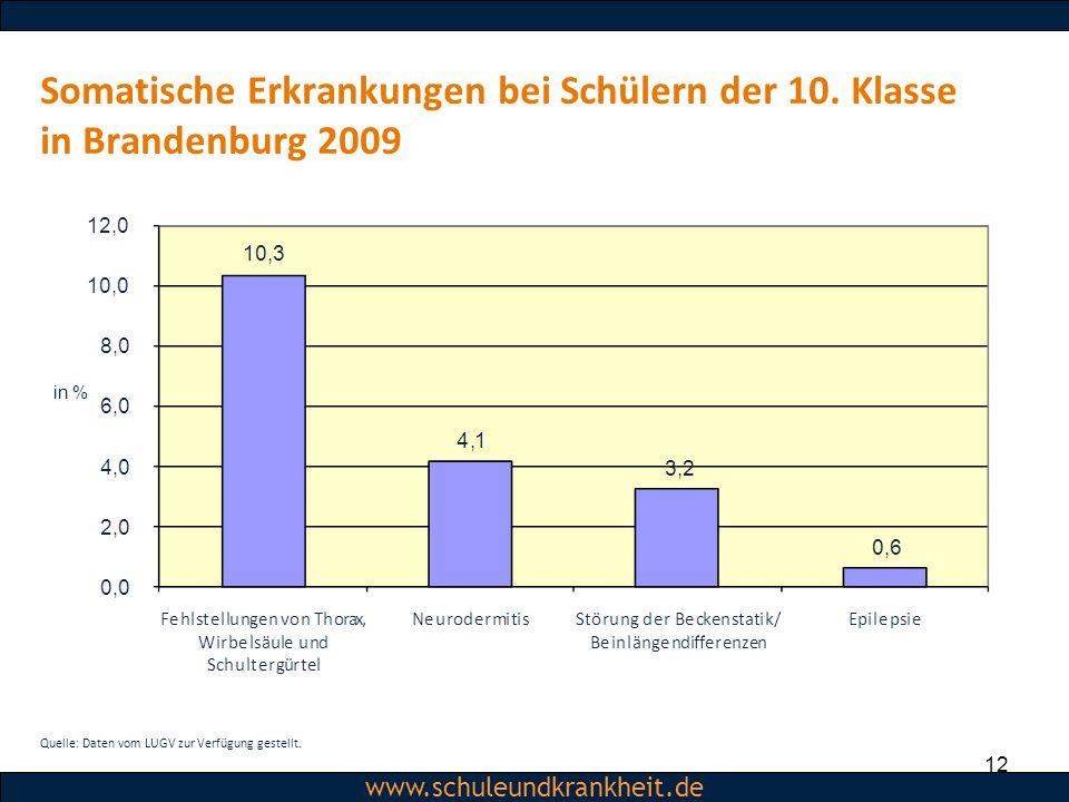 Somatische Erkrankungen bei Schülern der 10. Klasse in Brandenburg 2009
