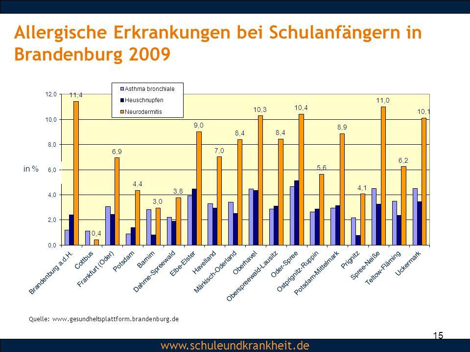 Allergische Erkrankungen bei Schulanfängern in Brandenburg 2009