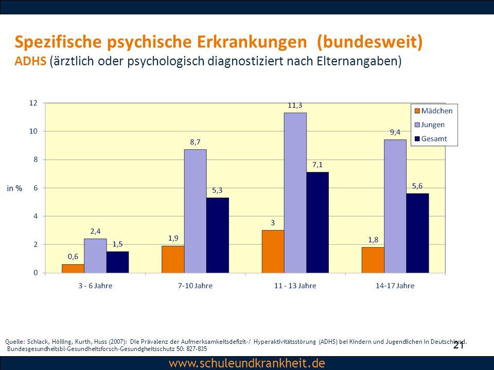 Spezifische psychische Erkrankungen (bundesweit) ADHS (ärztlich oder psychologisch diagnostiziert nach Elternangaben)