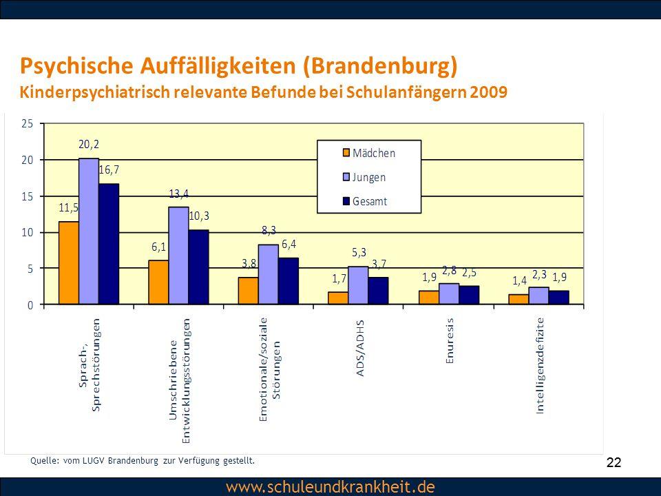 Psychische Auffälligkeiten (Brandenburg) Kinderpsychiatrisch relevante Befunde bei Schulanfängern 2009