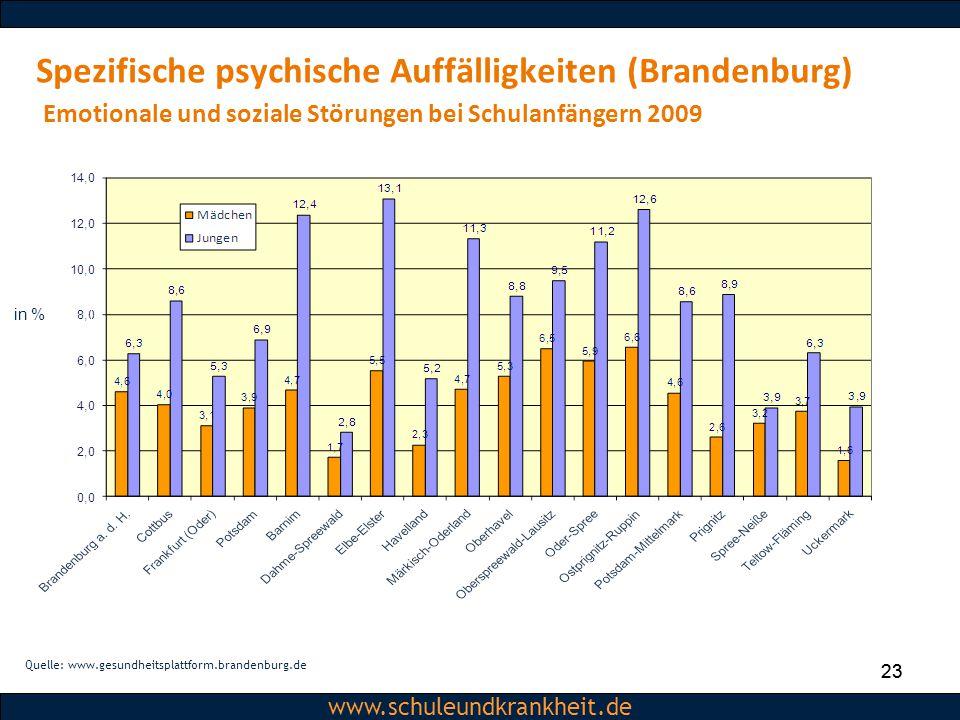 Spezifische psychische Auffälligkeiten (Brandenburg) Emotionale und soziale Störungen bei Schulanfängern 2009