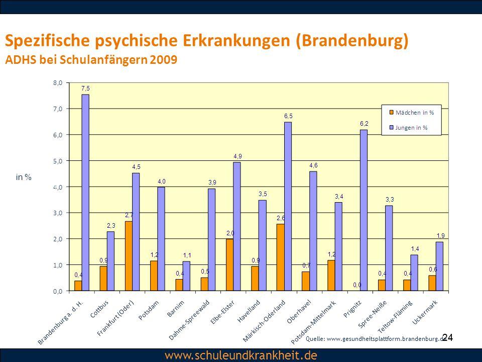 Spezifische psychische Erkrankungen (Brandenburg) ADHS bei Schulanfängern 2009