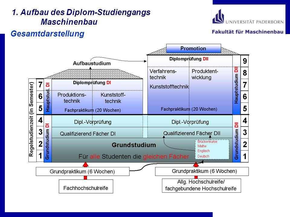 1. Aufbau des Diplom-Studiengangs Maschinenbau