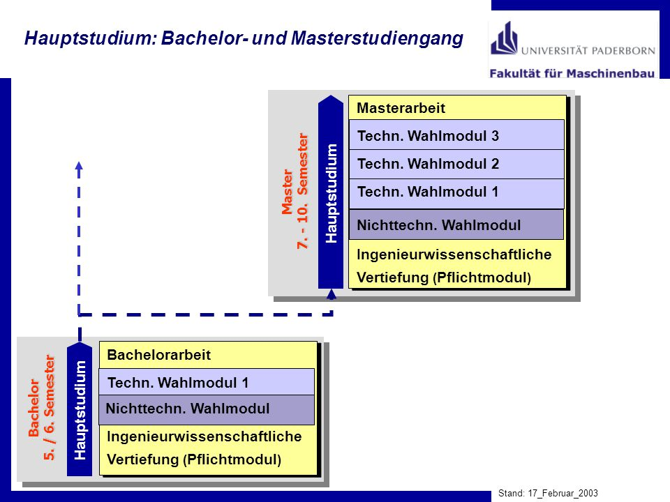 Hauptstudium: Bachelor- und Masterstudiengang