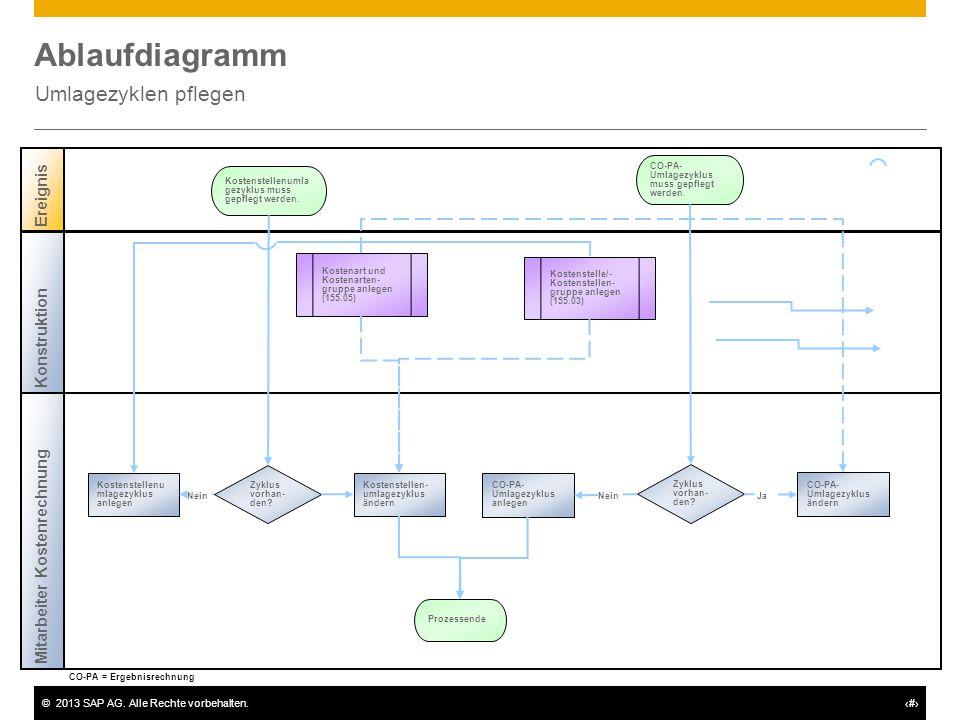 Ablaufdiagramm Umlagezyklen pflegen Ereignis Konstruktion