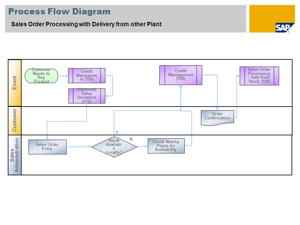 Process Flow Diagram Sales Order Processing with Delivery from other Plant. Event. Credit Management (108)