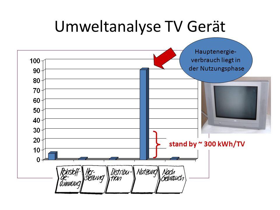 Umweltanalyse TV Gerät