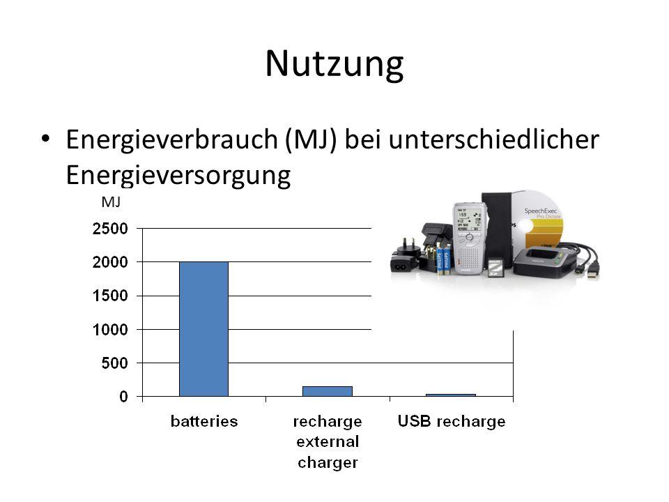 Nutzung Energieverbrauch (MJ) bei unterschiedlicher Energieversorgung