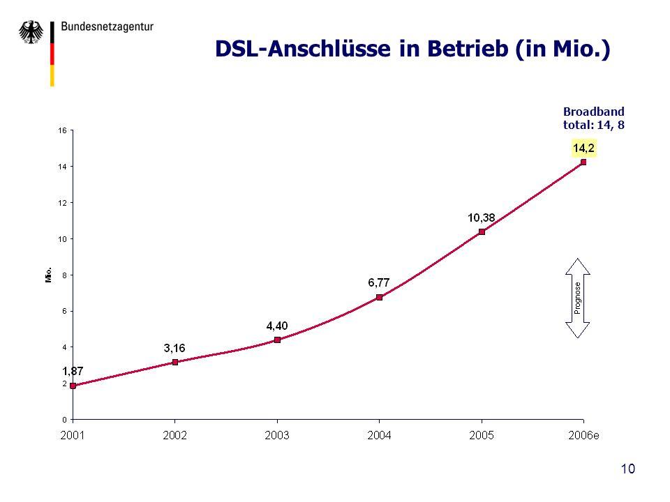 DSL-Anschlüsse in Betrieb (in Mio.)