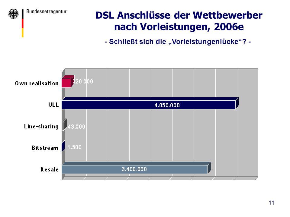 DSL Anschlüsse der Wettbewerber nach Vorleistungen, 2006e