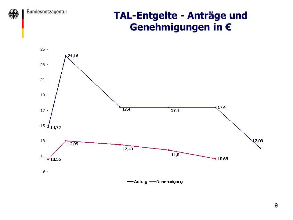 TAL-Entgelte - Anträge und Genehmigungen in €