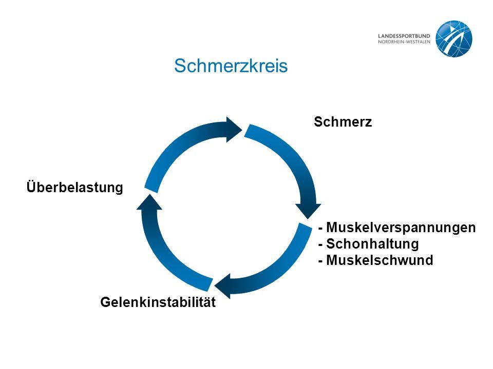 Teufelskreis rheumatischer Erkrankungen