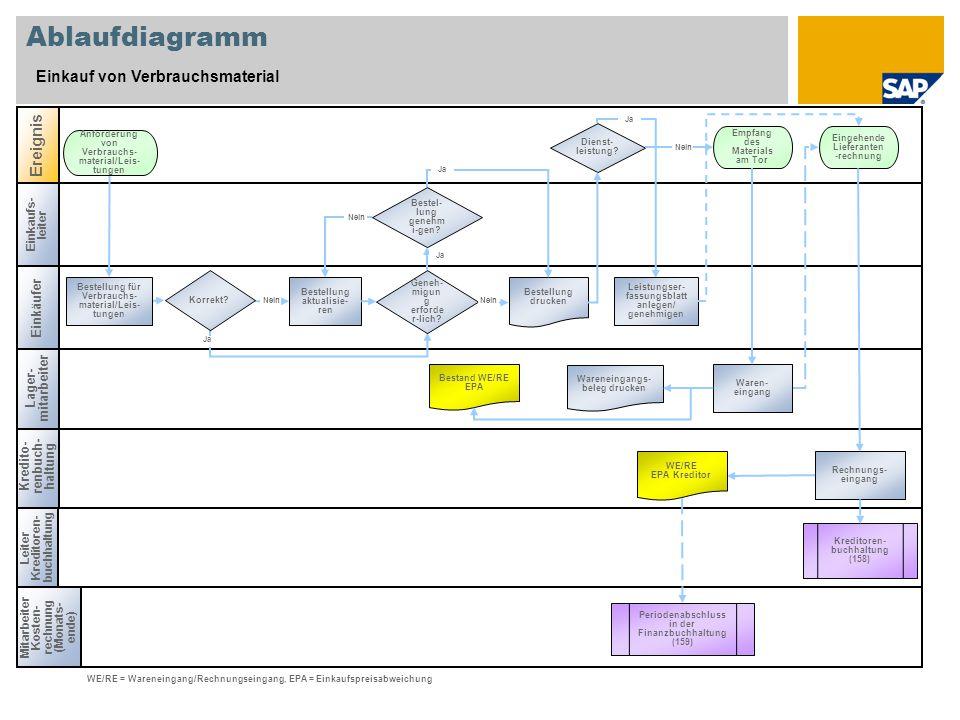 Ablaufdiagramm Einkauf von Verbrauchsmaterial Ereignis Einkäufer