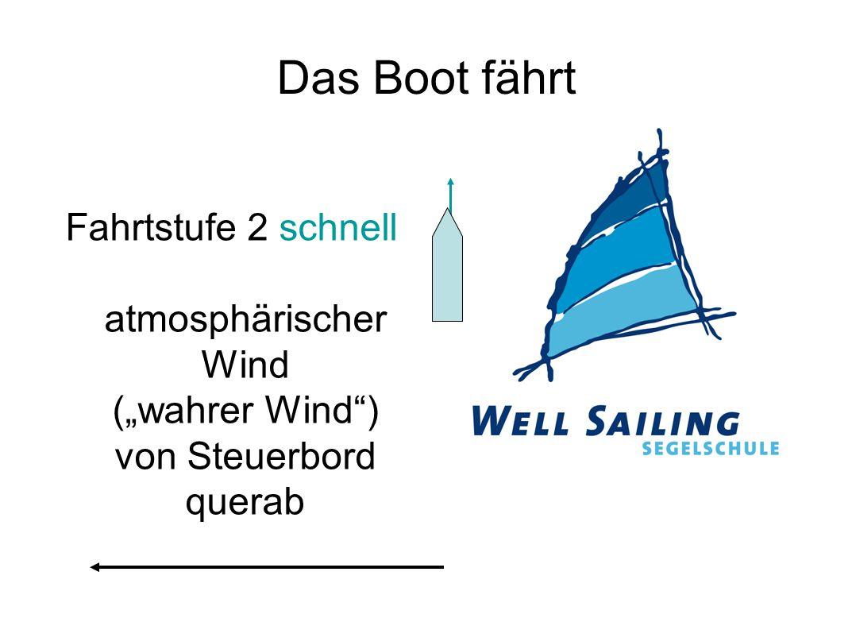 """Das Boot fährt Fahrtstufe 2 schnell atmosphärischer Wind (""""wahrer Wind ) von Steuerbord querab"""