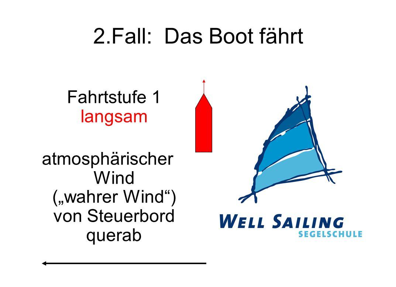 """atmosphärischer Wind (""""wahrer Wind ) von Steuerbord querab"""
