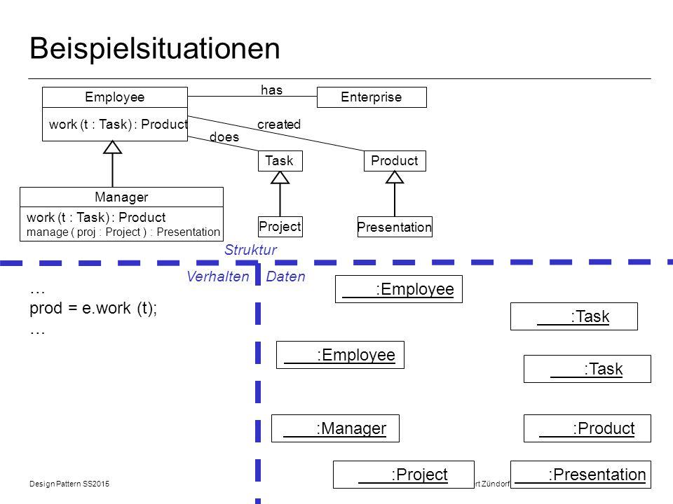 Beispielsituationen … prod = e.work (t); … :Employee :Task :Employee