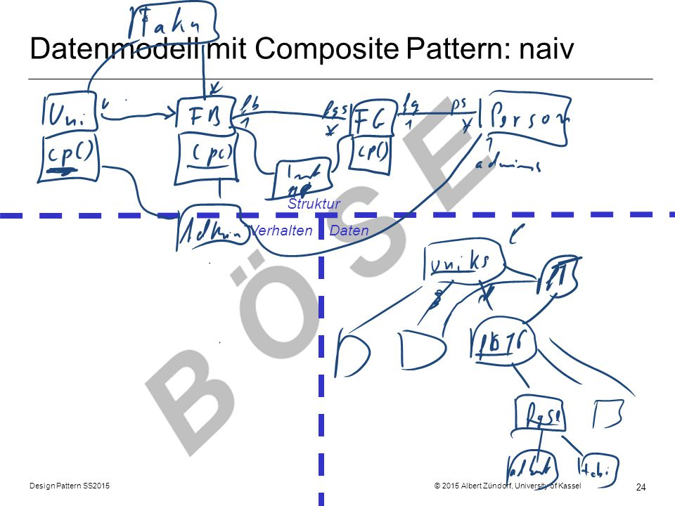 Datenmodell mit Composite Pattern: naiv