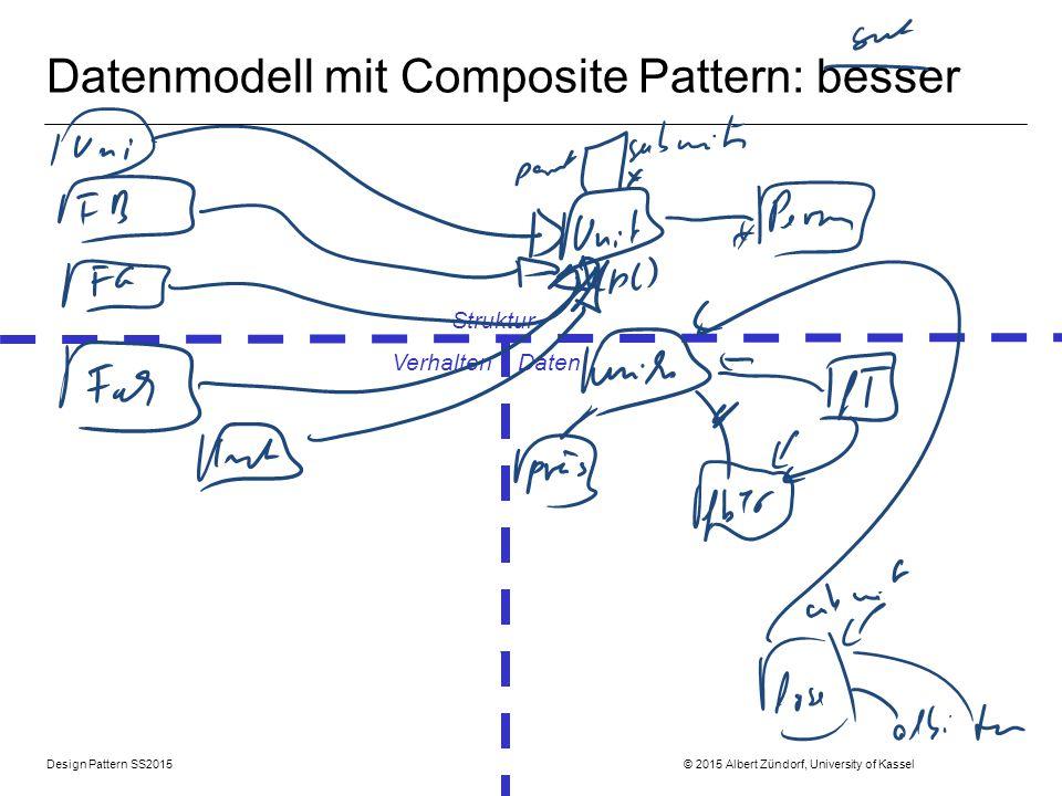 Datenmodell mit Composite Pattern: besser