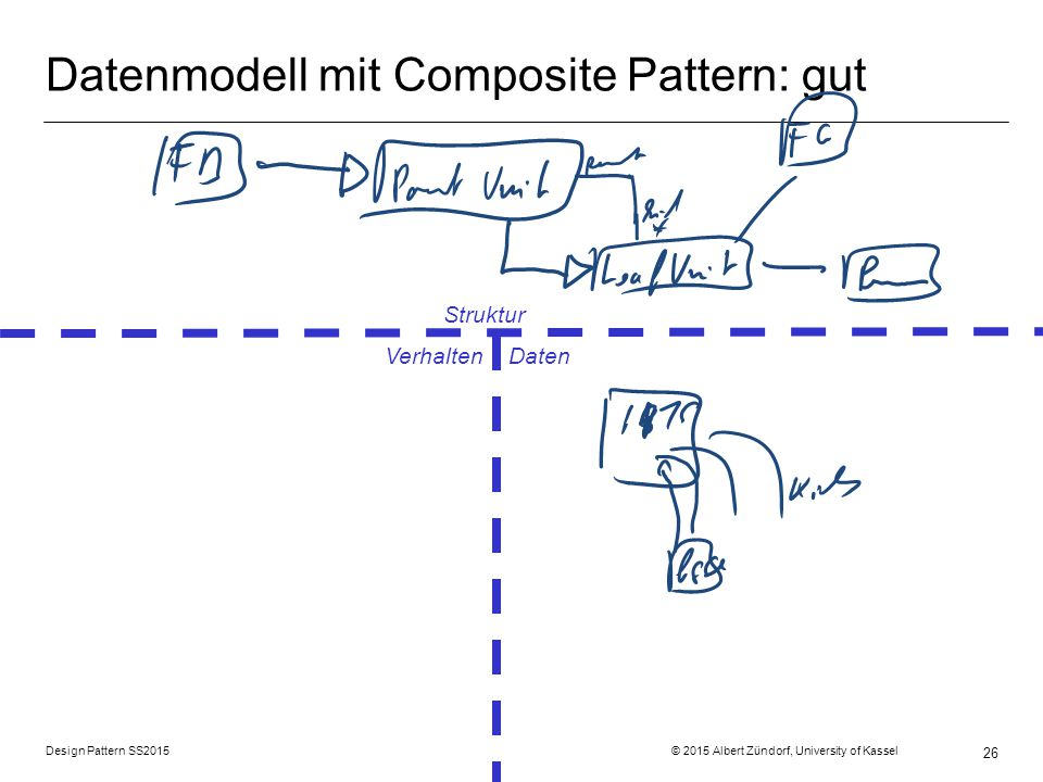 Datenmodell mit Composite Pattern: gut