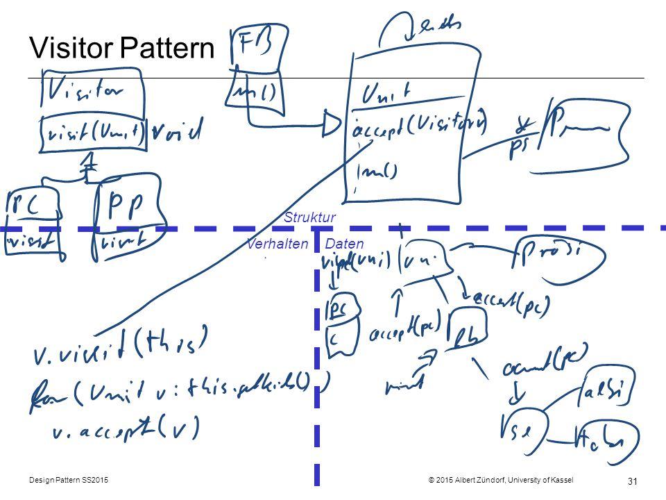 Visitor Pattern Struktur Verhalten Daten
