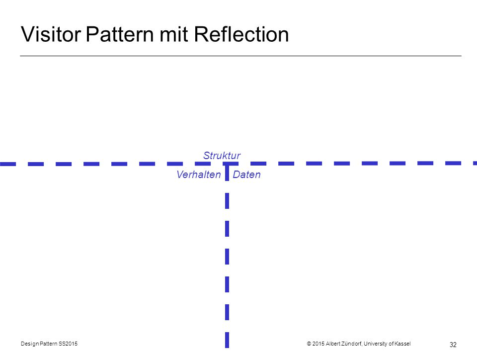 Visitor Pattern mit Reflection