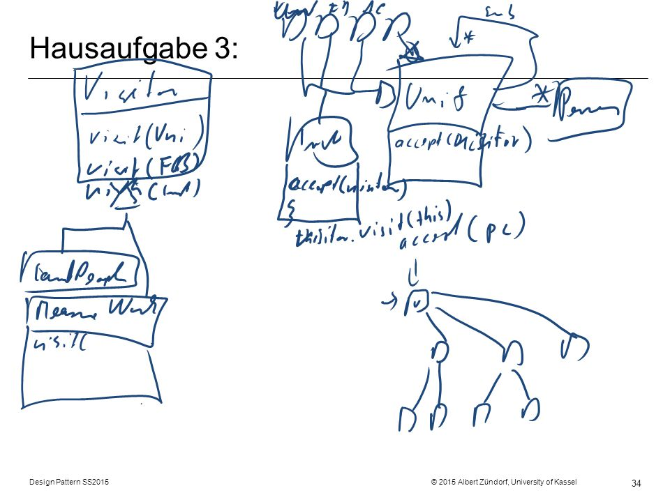 Hausaufgabe 3: Design Pattern SS2015 © 2015 Albert Zündorf, University of Kassel