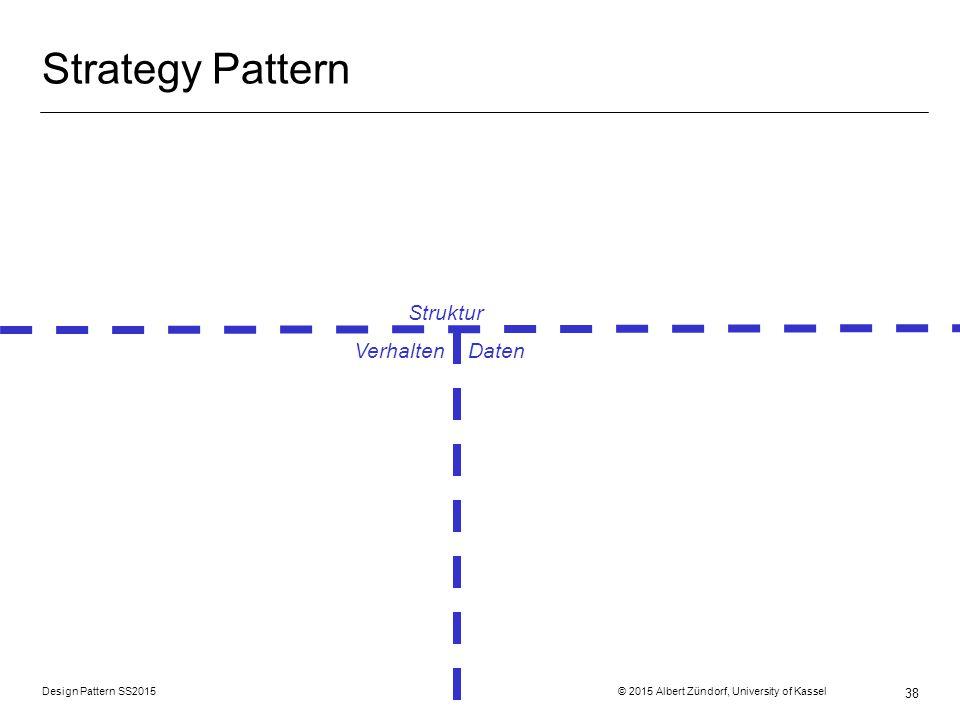 Strategy Pattern Struktur Verhalten Daten