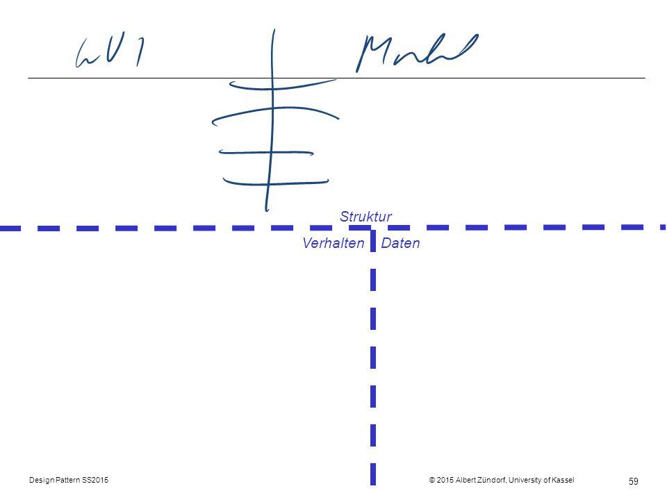 Struktur Verhalten Daten
