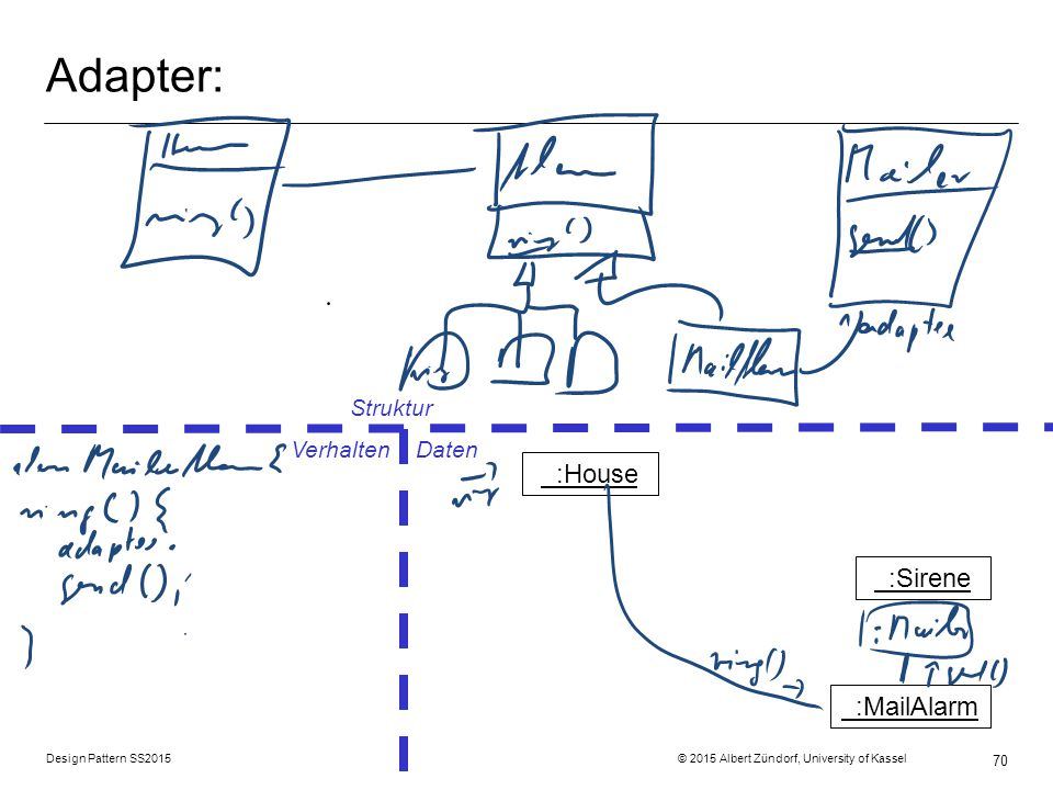 Adapter: :House :Sirene :MailAlarm Struktur Verhalten Daten