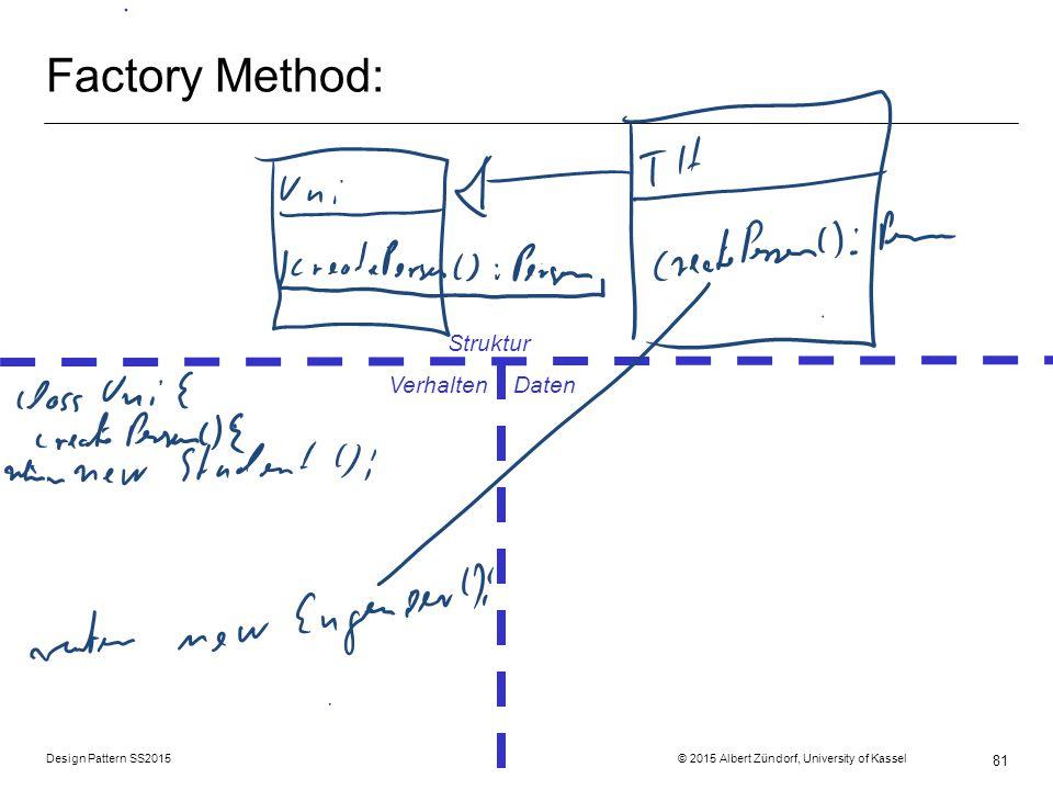 Factory Method: Struktur Verhalten Daten