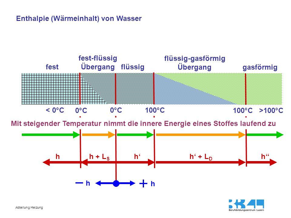 Enthalpie (Wärmeinhalt) von Wasser