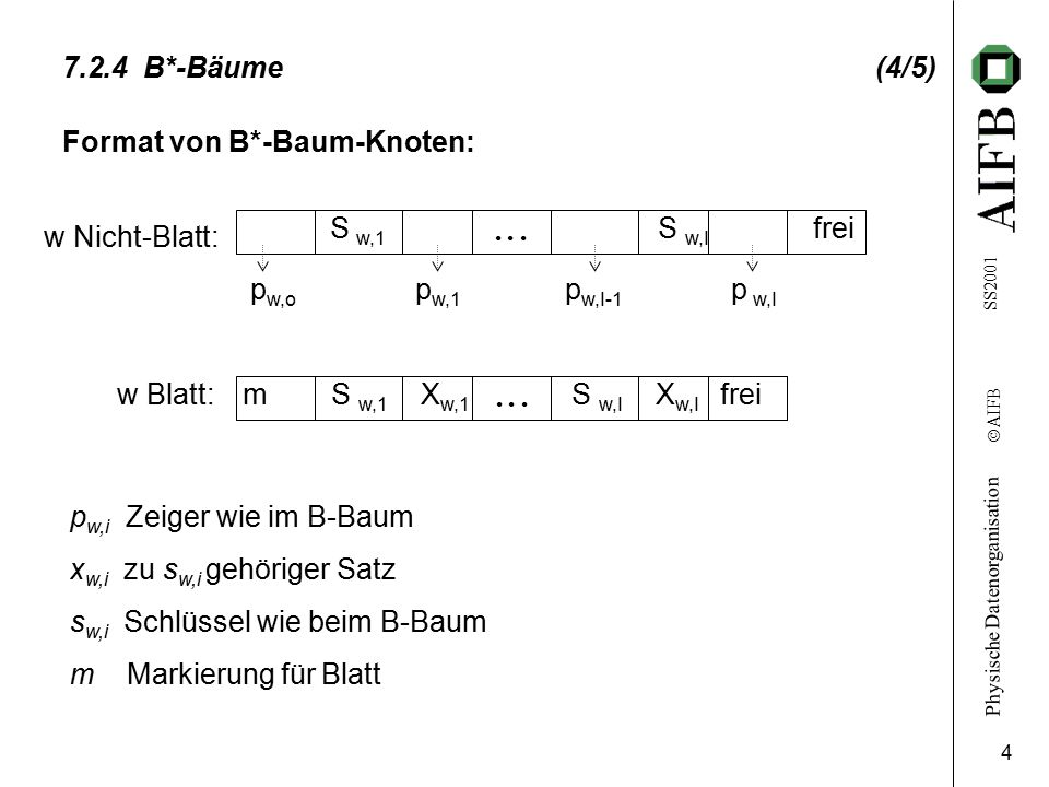 Format von B*-Baum-Knoten: