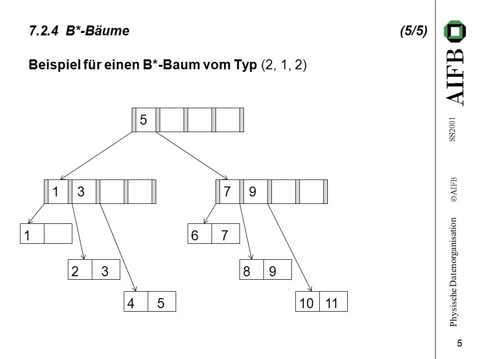Beispiel für einen B*-Baum vom Typ (2, 1, 2)