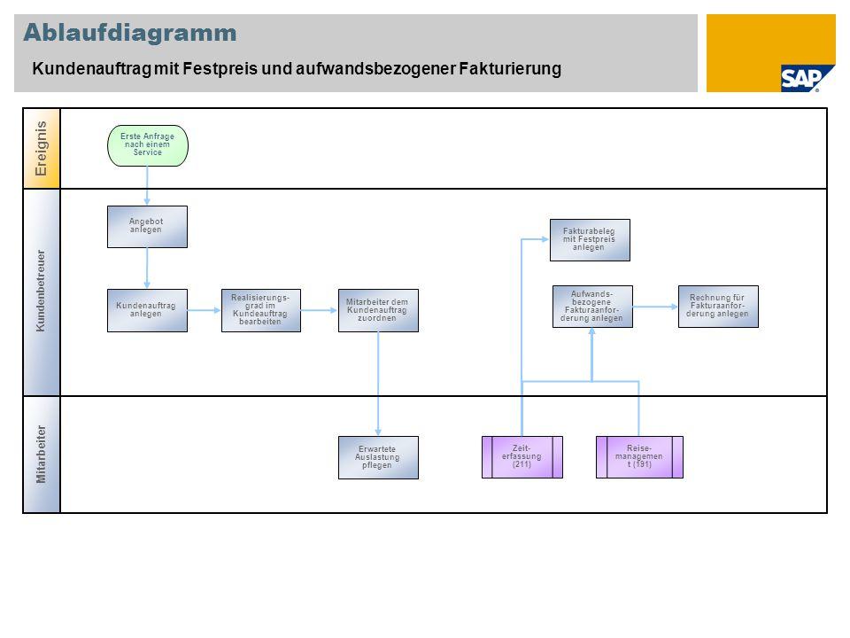 Ablaufdiagramm Kundenauftrag mit Festpreis und aufwandsbezogener Fakturierung. Ereignis. Erste Anfrage nach einem Service.
