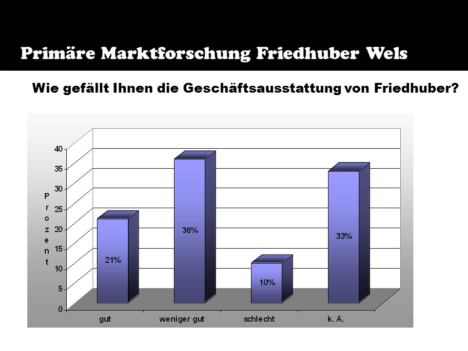 Frage 7 Primäre Marktforschung Friedhuber Wels