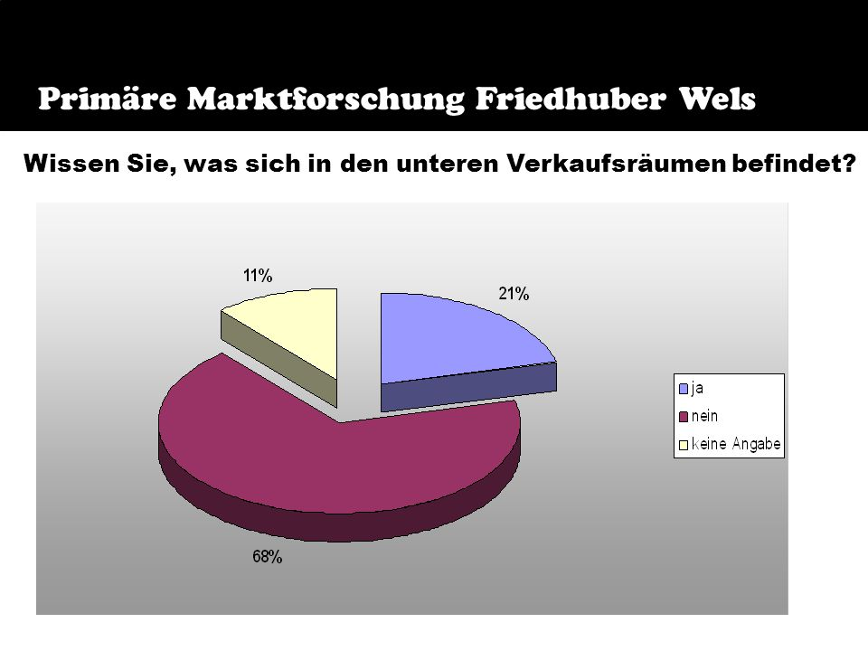 Frage 9 Primäre Marktforschung Friedhuber Wels