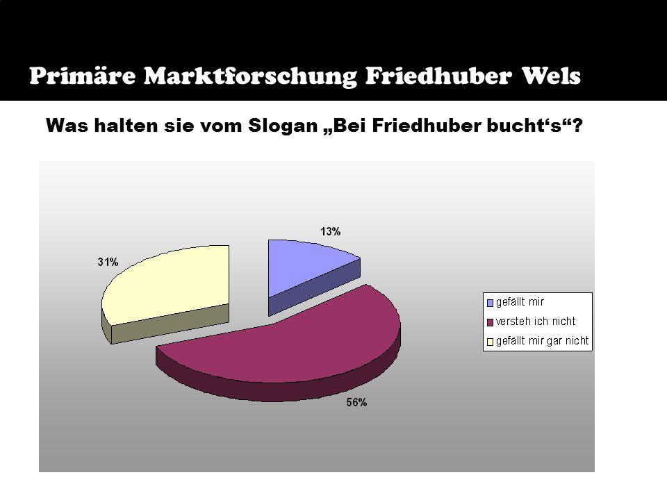 Frage 11 Primäre Marktforschung Friedhuber Wels