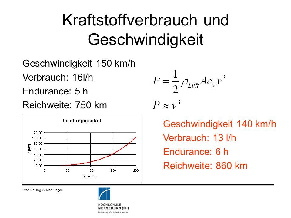 Kraftstoffverbrauch und Geschwindigkeit