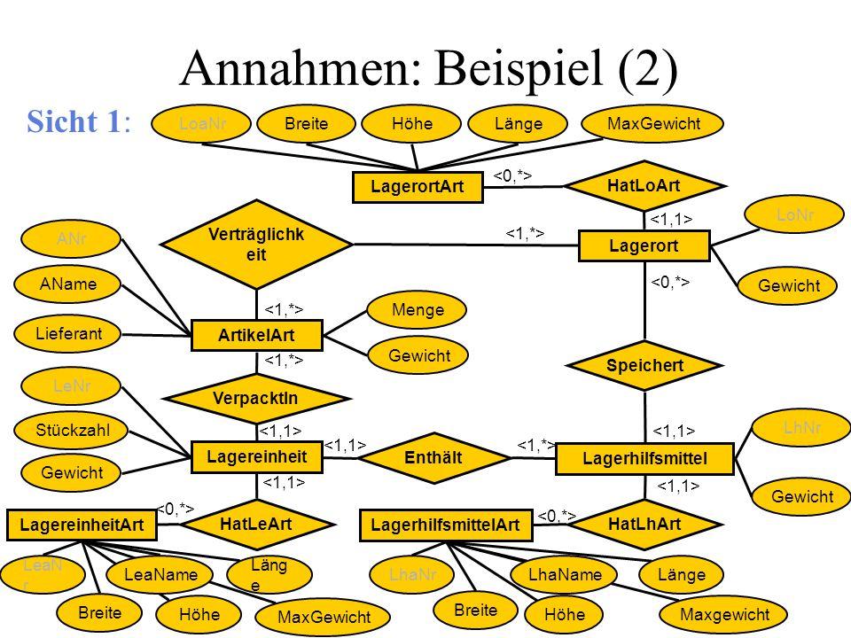 Annahmen: Beispiel (2) Sicht 1: LoaNr Breite Höhe Länge MaxGewicht