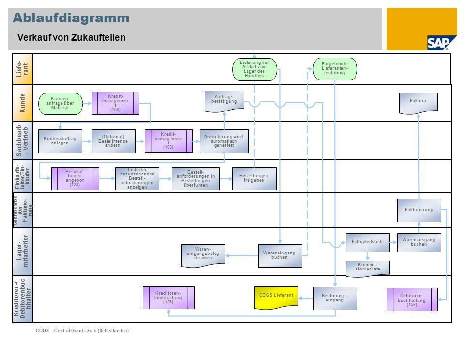 Ablaufdiagramm Verkauf von Zukaufteilen Liefe-rant Kunde