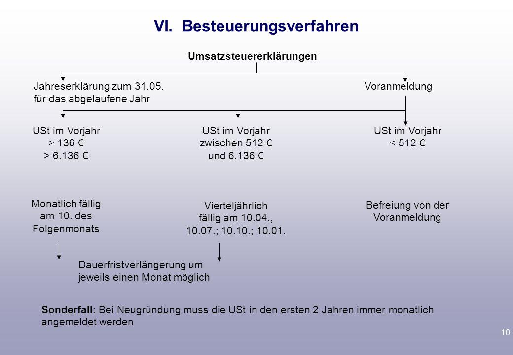 VI. Besteuerungsverfahren Soll- und Ist- Besteuerung