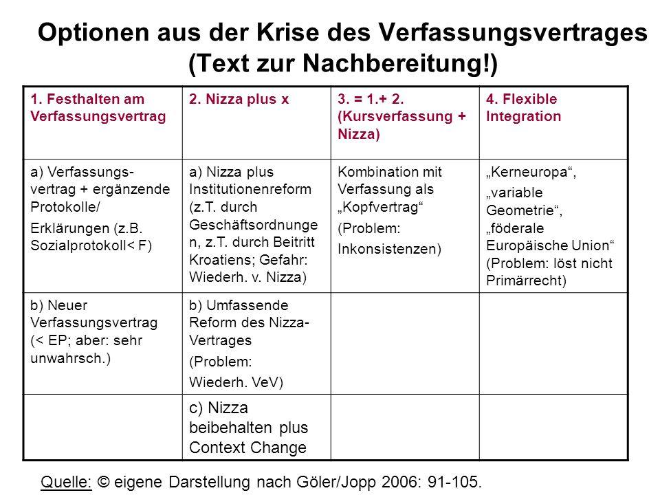 Optionen aus der Krise des Verfassungsvertrages (Text zur Nachbereitung!)