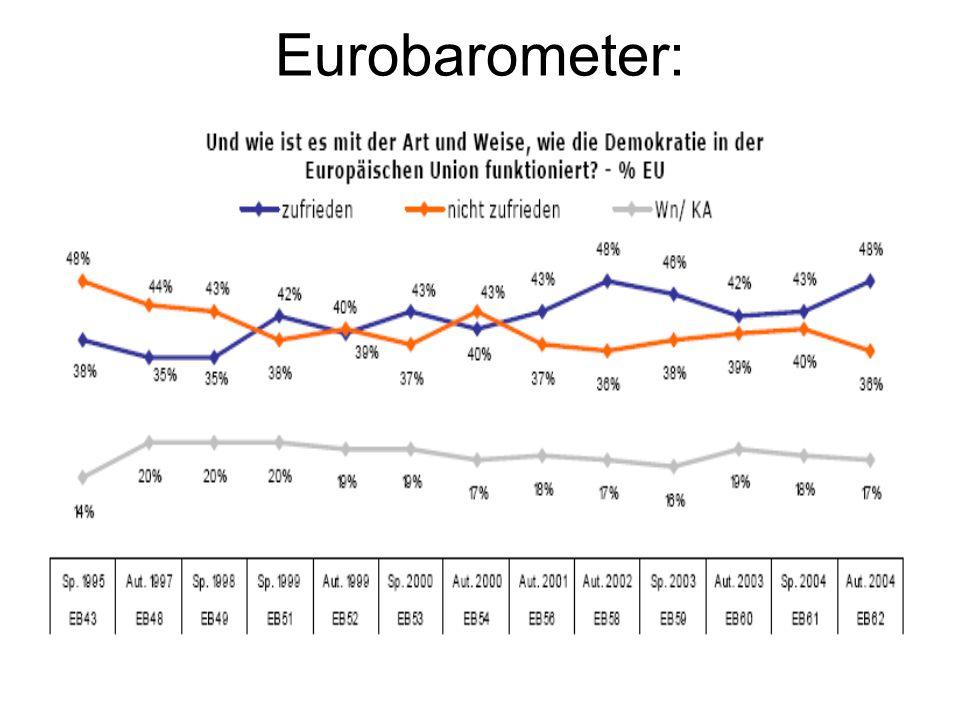 Eurobarometer: Demokratiedefizit