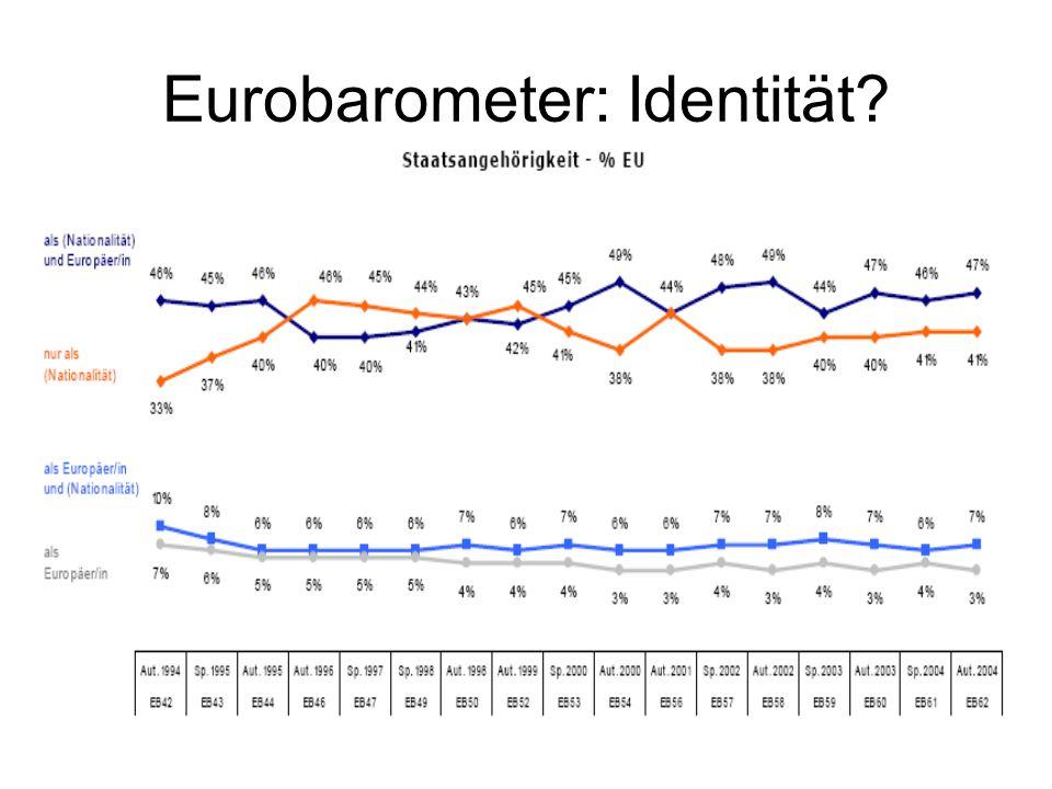 Eurobarometer: Identität
