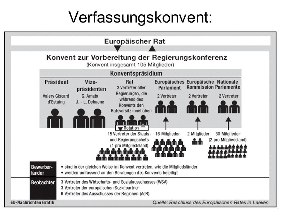 Verfassungskonvent: Zusammensetzung