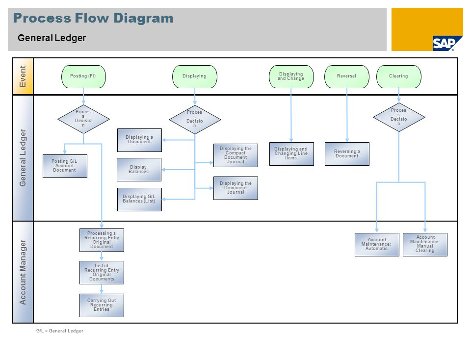 Process Flow Diagram General Ledger Event General Ledger