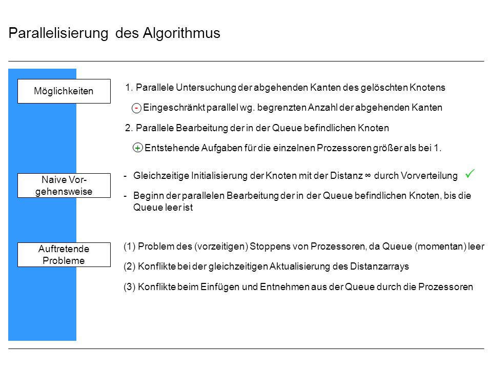 Parallelisierung des Algorithmus