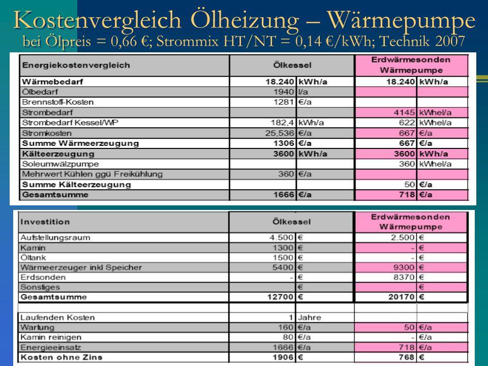 Kostenvergleich Ölheizung – Wärmepumpe bei Ölpreis = 0,66 €; Strommix HT/NT = 0,14 €/kWh; Technik 2007