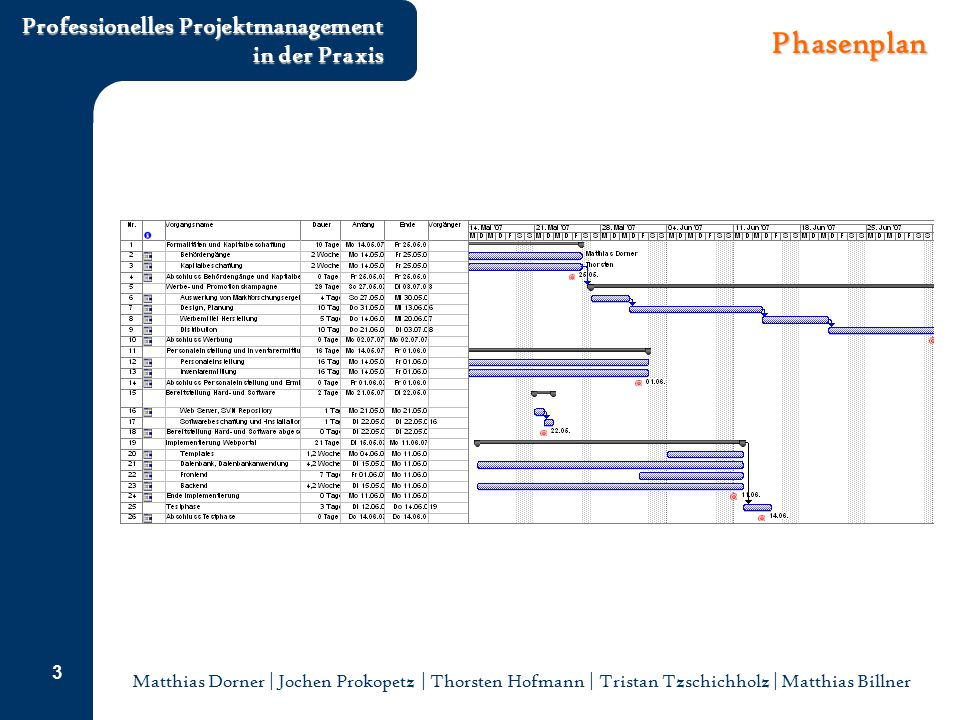 Phasenplan