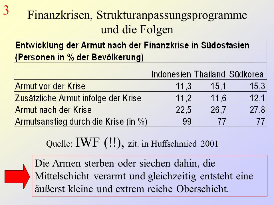 Finanzkrisen, Strukturanpassungsprogramme und die Folgen